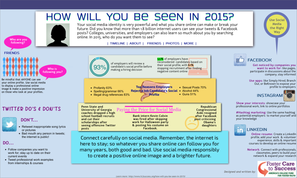FC2S How Will You Be Seen In 2015 Visual